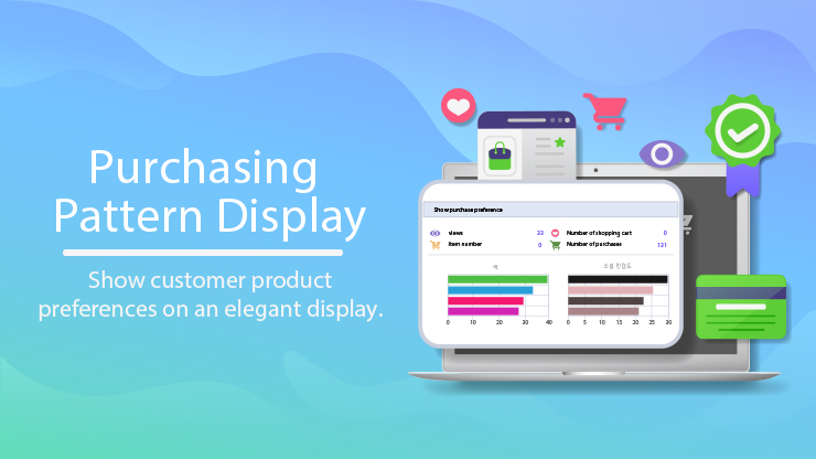 Purchasing Pattern Display